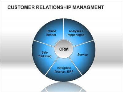Sales, customer relation management and PR
